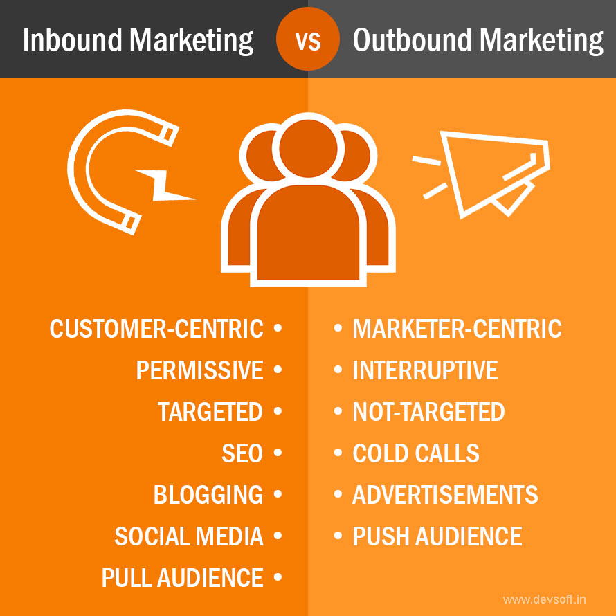Which strategy should I choose, inbound marketing or outbound marketing